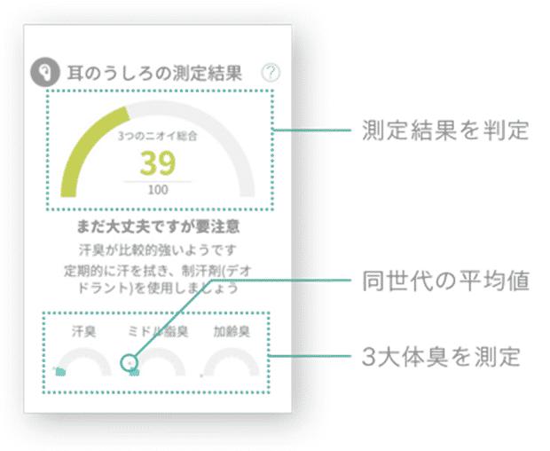 クンクンボディ データ画面