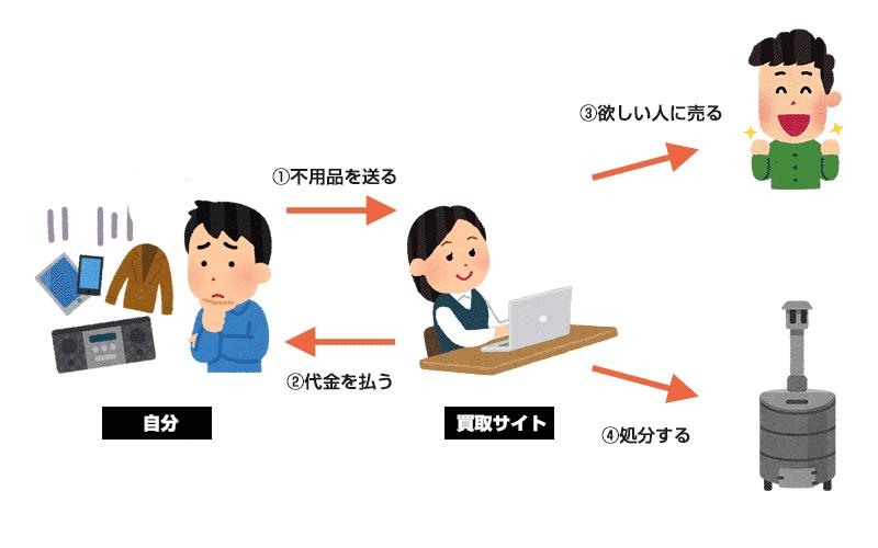 買取サイトの仕組み図解