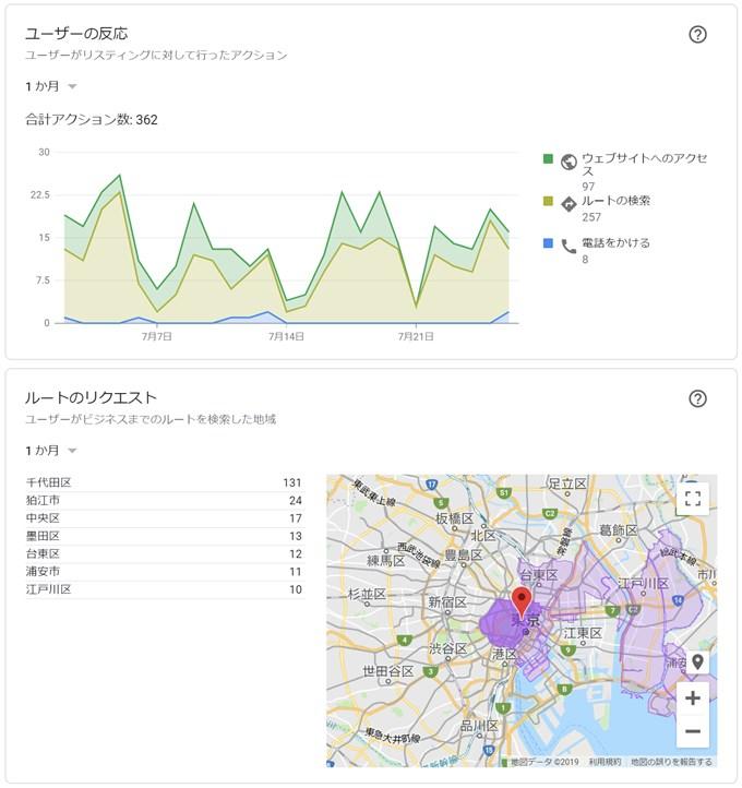 MEO対策による顧客データ