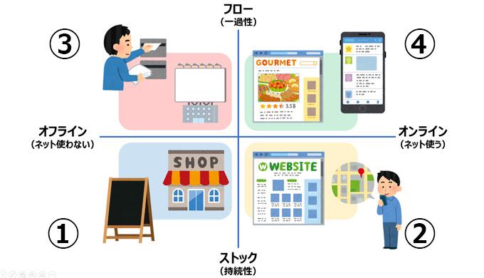 店舗集客手法の整理
