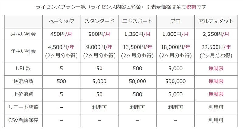 SEOツールの中でも「格安」。月450円から利用可能